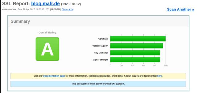 "Grade ""A"" in Qualys SSL Test"